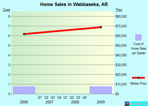 Wabbaseka,AR real estate house value index trend