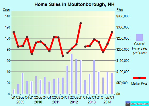 Moultonborough,NH real estate house value index trend