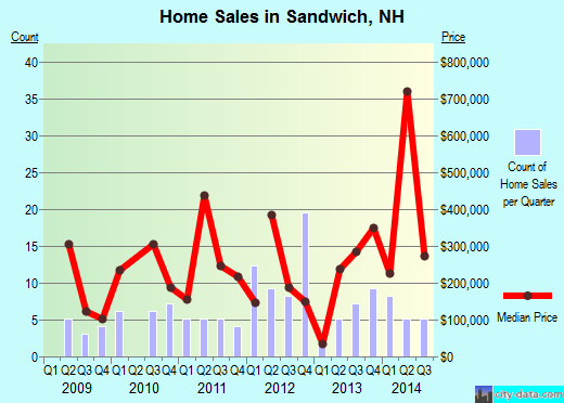 Sandwich,NH real estate house value index trend