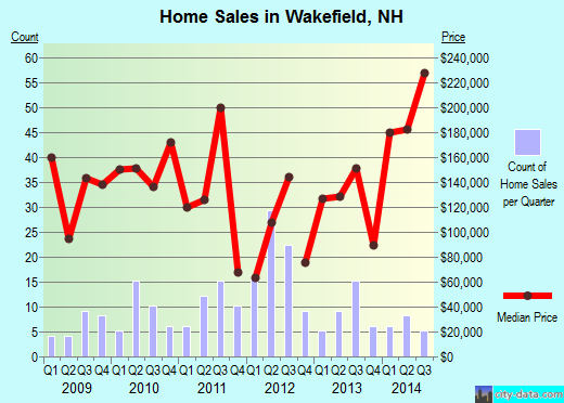 Wakefield,NH real estate house value index trend