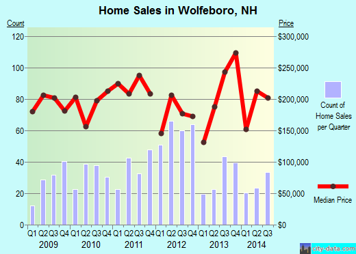 Wolfeboro,NH index of house prices