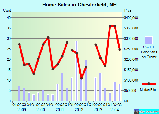 Chesterfield,NH index of house prices