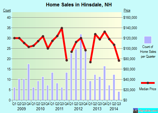 Hinsdale,NH real estate house value index trend