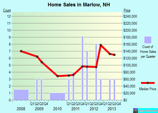 Marlow,NH real estate house value index trend