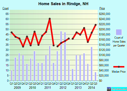 Rindge,NH index of house prices