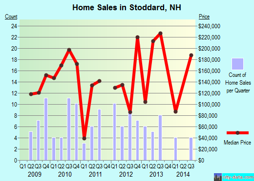 Stoddard,NH real estate house value index trend