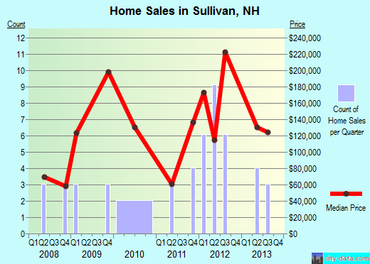 Sullivan,NH real estate house value index trend