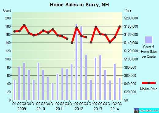 Surry,NH real estate house value index trend