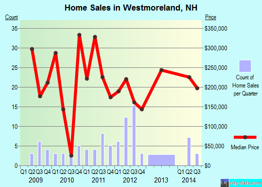 Westmoreland,NH real estate house value index trend