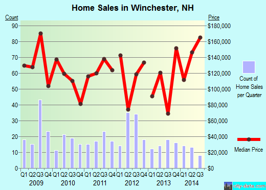 Winchester,NH real estate house value index trend