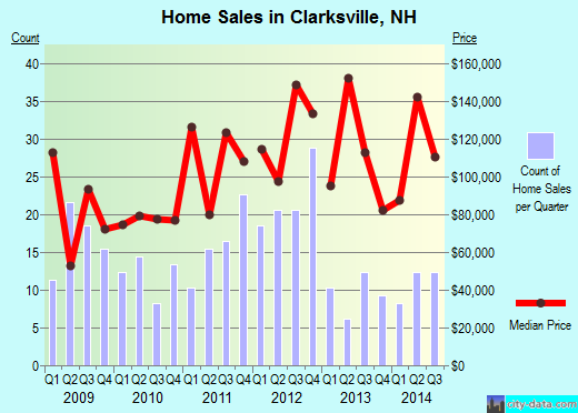 Clarksville,NH real estate house value index trend