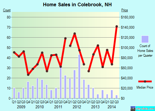 Colebrook,NH real estate house value index trend
