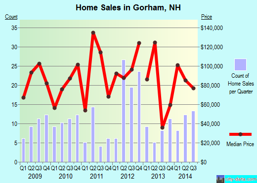 Gorham,NH real estate house value index trend