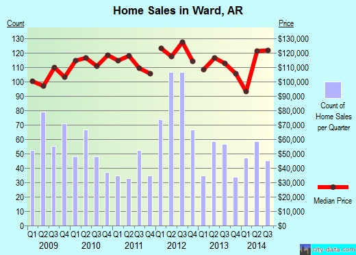 Ward,AR real estate house value index trend