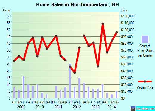 Northumberland,NH real estate house value index trend