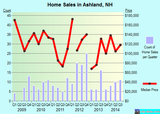 Ashland,NH real estate house value index trend