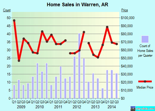 Warren,AR real estate house value index trend
