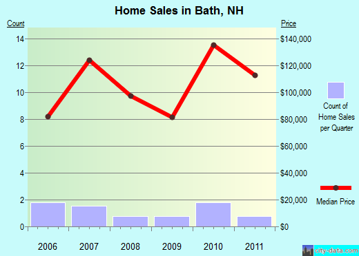 Bath,NH real estate house value index trend