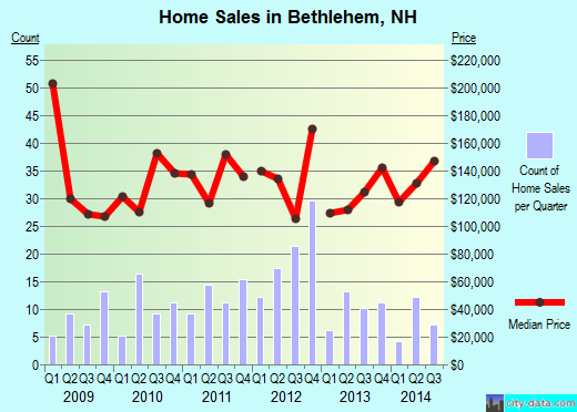 Bethlehem,NH real estate house value index trend