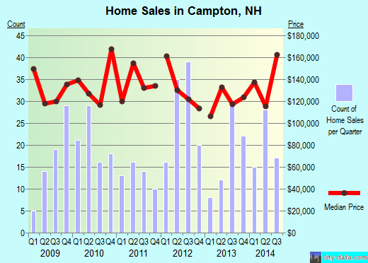 Campton,NH real estate house value index trend