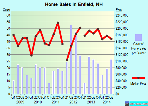 Enfield,NH real estate house value index trend
