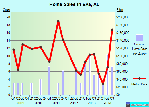 Eva,AL real estate house value index trend