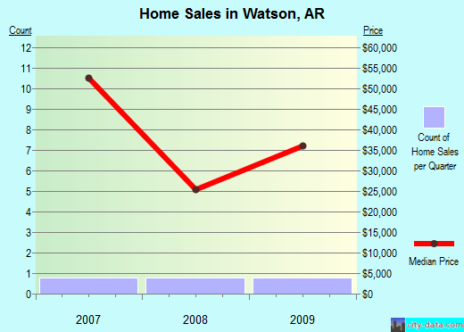 Watson,AR real estate house value index trend
