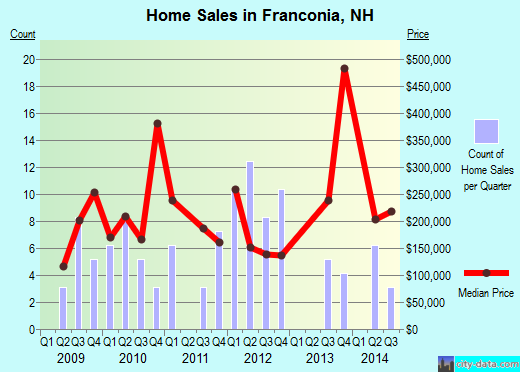 Franconia,NH real estate house value index trend