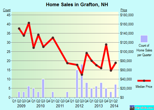 Grafton,NH real estate house value index trend