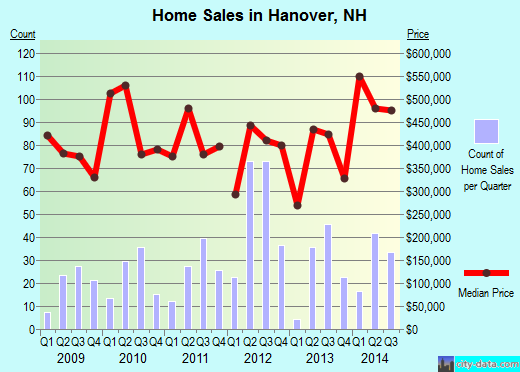 Hanover,NH real estate house value index trend