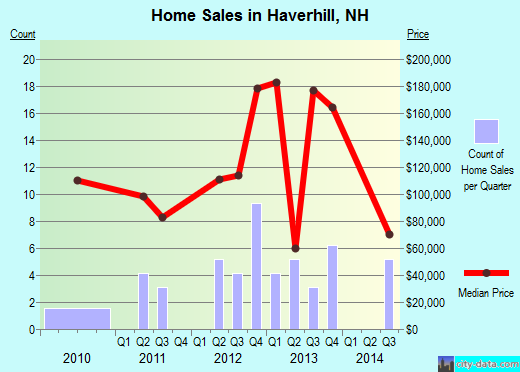 Haverhill,NH real estate house value index trend