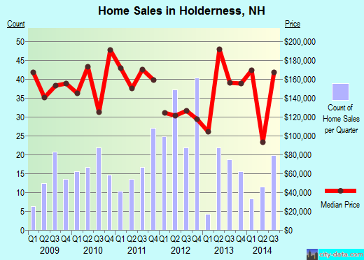 Holderness,NH real estate house value index trend