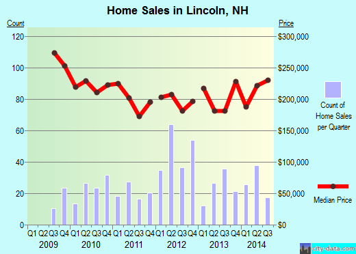 Lincoln,NH real estate house value index trend