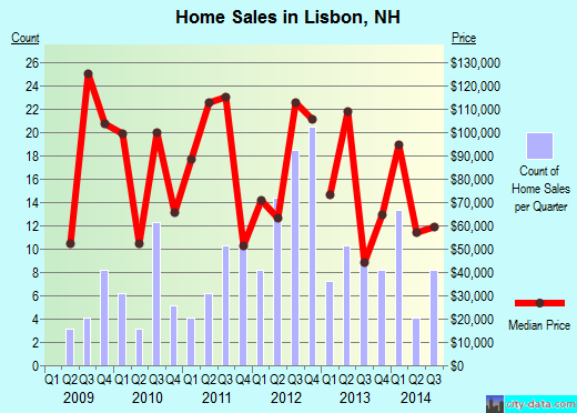 Lisbon,NH real estate house value index trend