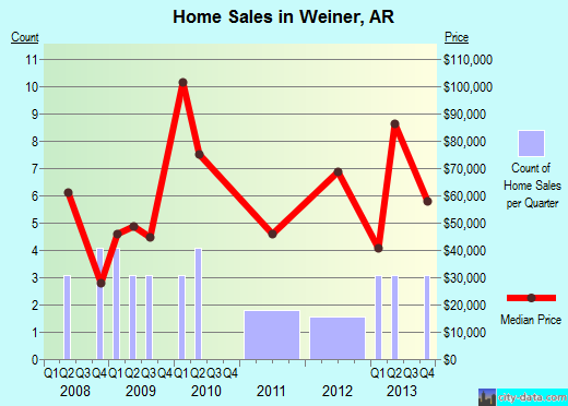 Weiner,AR real estate house value index trend