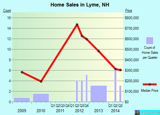 Lyme,NH real estate house value index trend