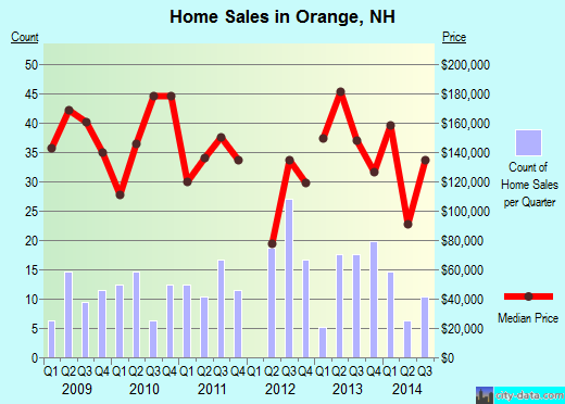 Orange,NH real estate house value index trend