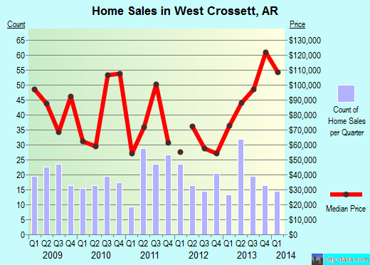 West Crossett,AR index of house prices