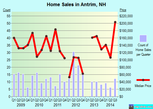 Antrim,NH real estate house value index trend