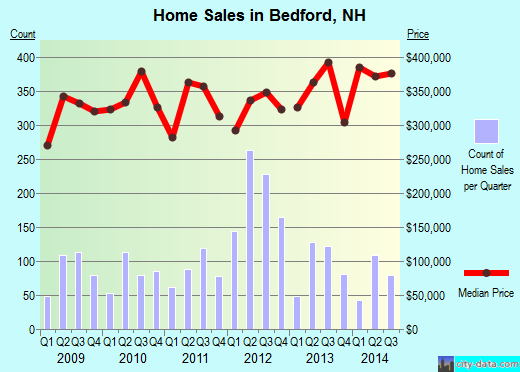 Bedford,NH real estate house value index trend