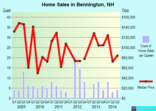 Bennington,NH real estate house value index trend