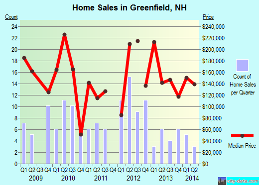 Greenfield,NH real estate house value index trend
