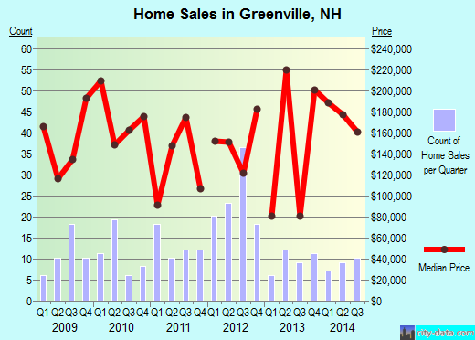 Greenville,NH real estate house value index trend