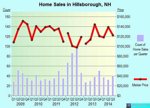 Hillsborough,NH real estate house value index trend