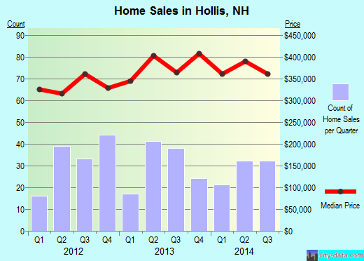 Hollis,NH real estate house value index trend