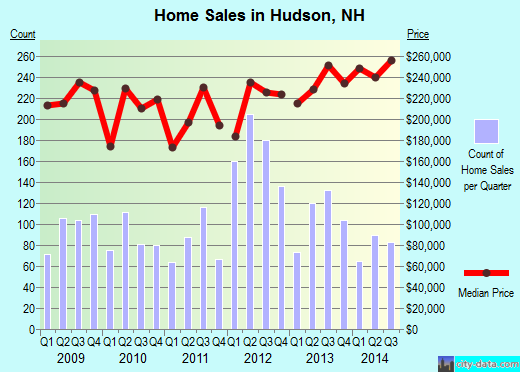 Hudson,NH real estate house value index trend