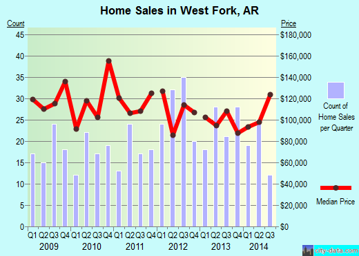 West Fork,AR index of house prices