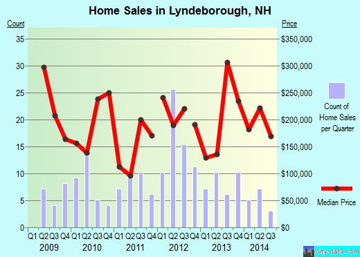 Lyndeborough,NH real estate house value index trend