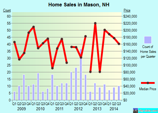 Mason,NH real estate house value index trend