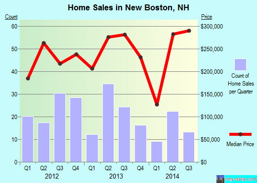 New Boston,NH real estate house value index trend